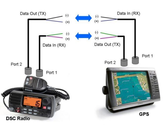 DSC to VHF