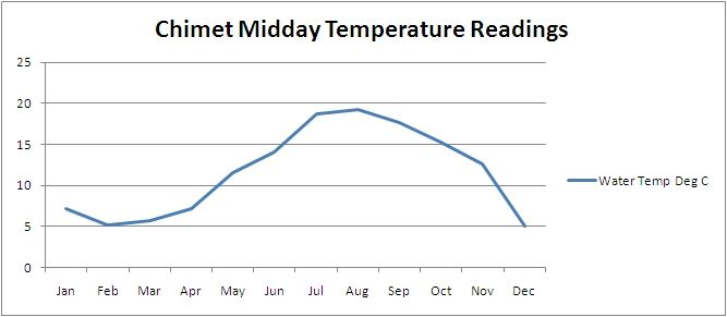 Solent water temperature chart