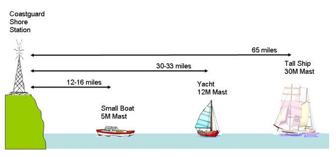 VHF range at sea